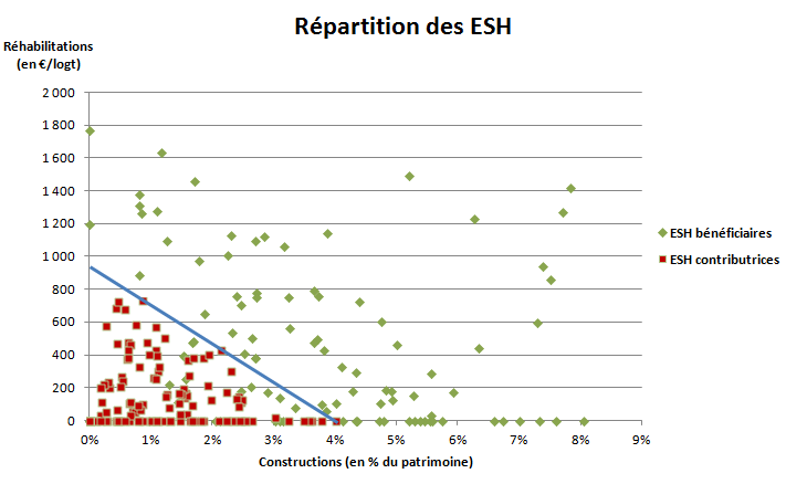Répartition des ESH