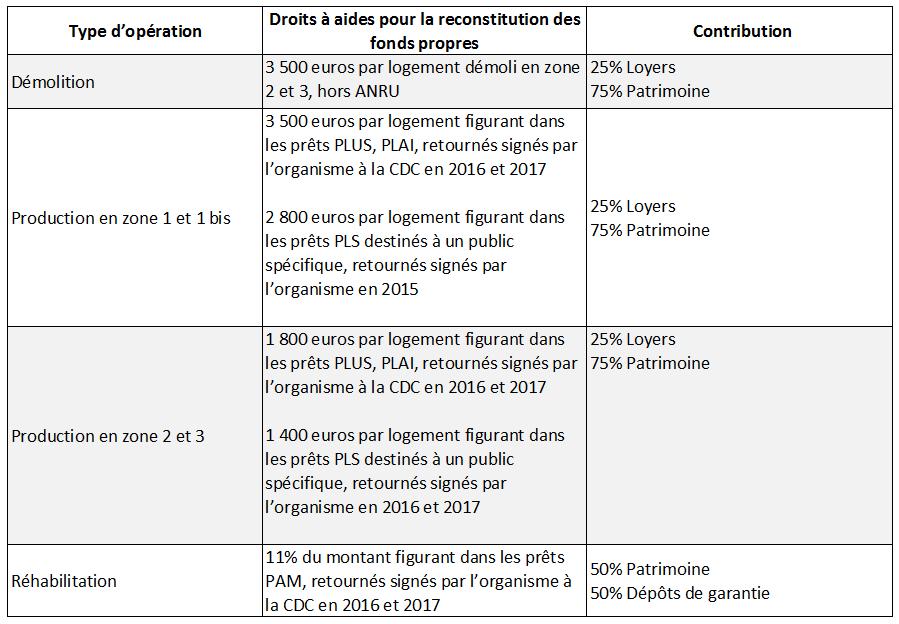 Mutualisation-FNAP-2017